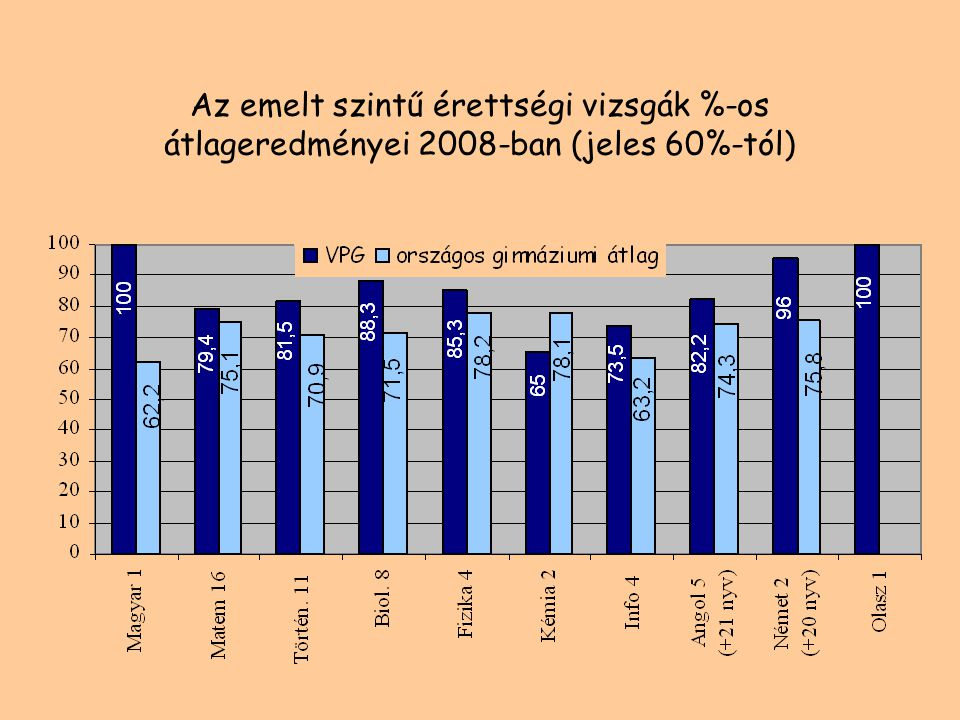 Az emelt szintű matematika átlagok összevetése az országos átlaggal 200620072008