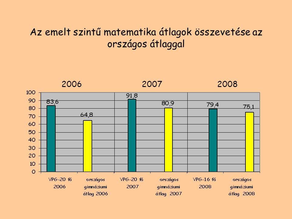 Az emelt szintű történelem átlagok összevetése az országos átlaggal 200620072008