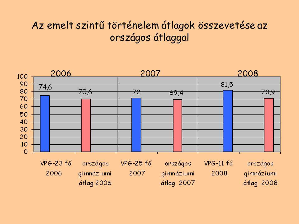 Az emelt szintű biológia átlagok összevetése az országos átlaggal 2006 20072008