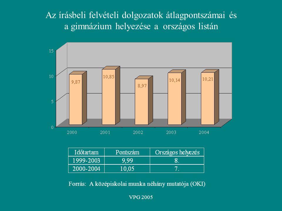 VPG 2005 Az írásbeli felvételi dolgozatok átlagpontszámai és a gimnázium helyezése a országos listán Forrás: A középiskolai munka néhány mutatója (OKI