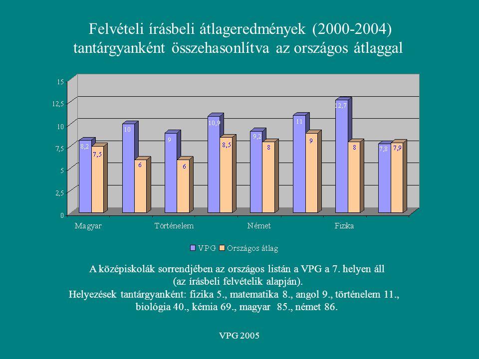 VPG 2005 Felvételi írásbeli átlageredmények (2000-2004) tantárgyanként összehasonlítva az országos átlaggal A középiskolák sorrendjében az országos li