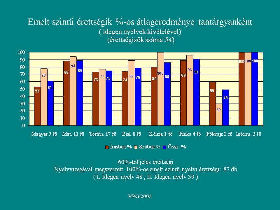 VPG 2005 Emelt szintű érettségik %-os átlageredménye tantárgyanként ( idegen nyelvek kivételével) (érettségizők száma:54) 60%-tól jeles érettségi Nyel
