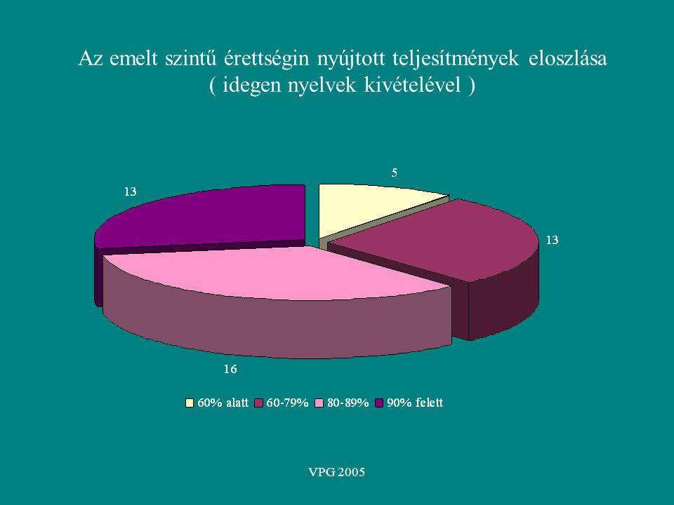 VPG 2005 Az emelt szintű érettségin nyújtott teljesítmények eloszlása ( idegen nyelvek kivételével )