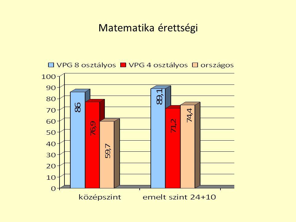 Matematika érettségi