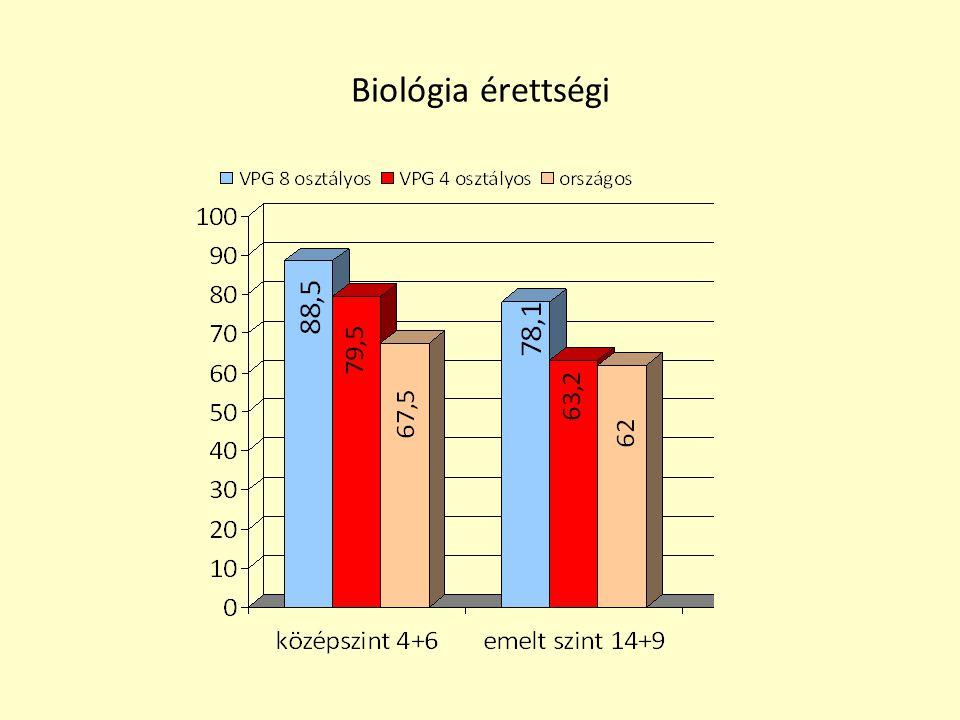 Biológia érettségi