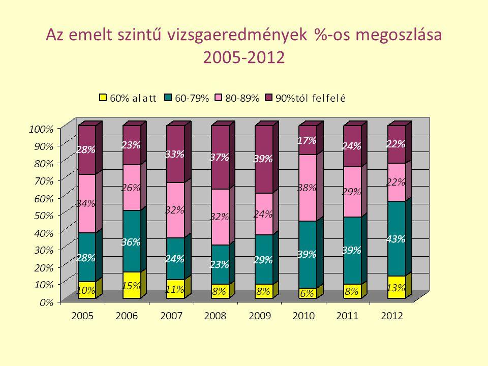 Az emelt szintű vizsgaeredmények %-os megoszlása 2005-2012