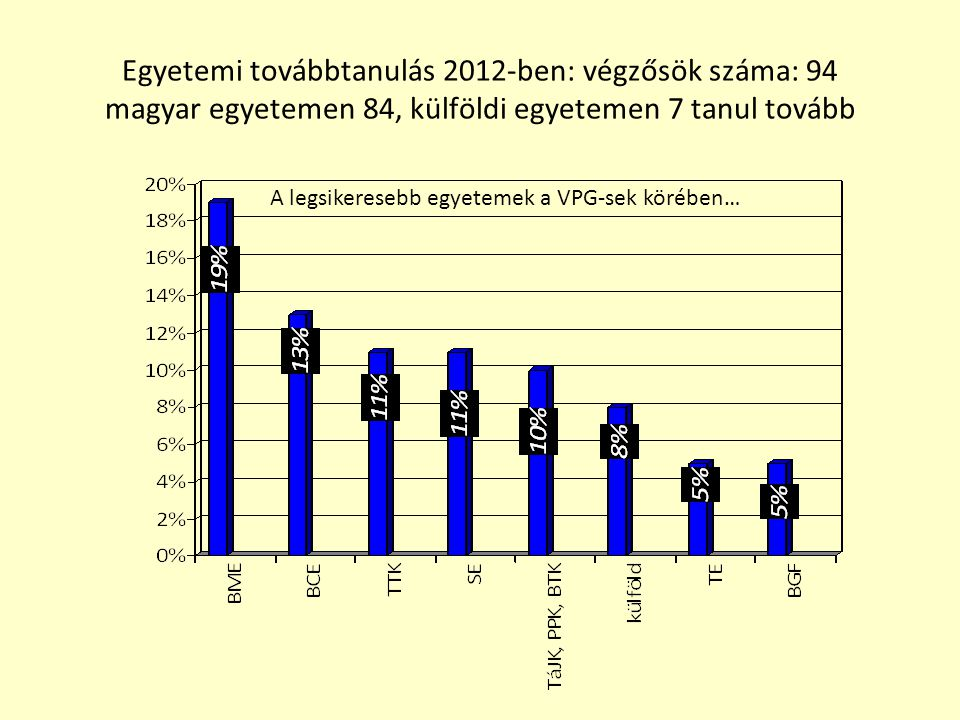 Egyetemi továbbtanulás 2012-ben: végzősök száma: 94 magyar egyetemen 84, külföldi egyetemen 7 tanul tovább A legsikeresebb egyetemek a VPG-sek körében…