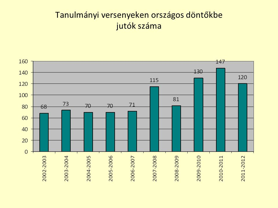 Tanulmányi versenyeken országos döntőkbe jutók száma