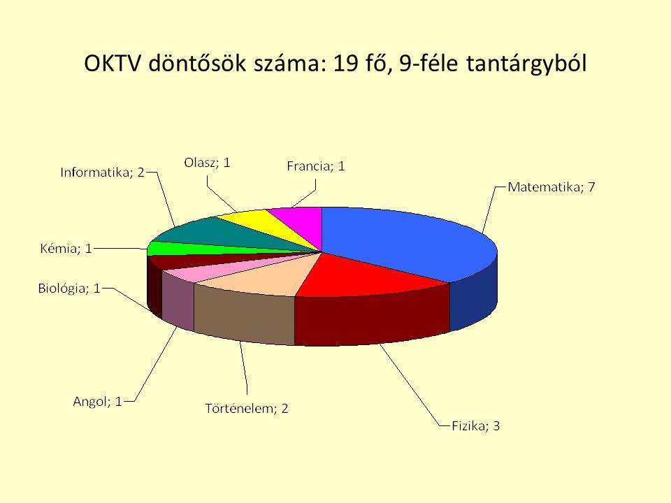 OKTV döntősök száma: 19 fő, 9-féle tantárgyból