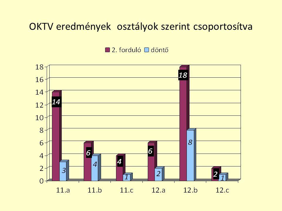 OKTV eredmények osztályok szerint csoportosítva