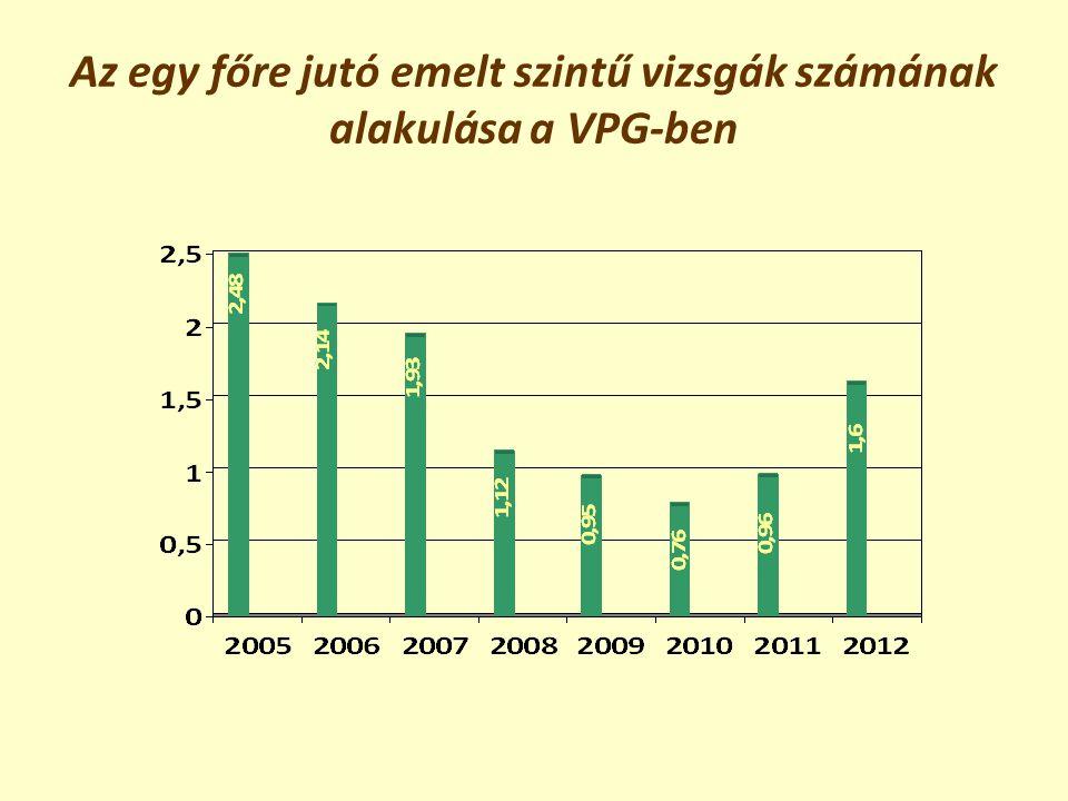 Az egy főre jutó emelt szintű vizsgák számának alakulása a VPG-ben