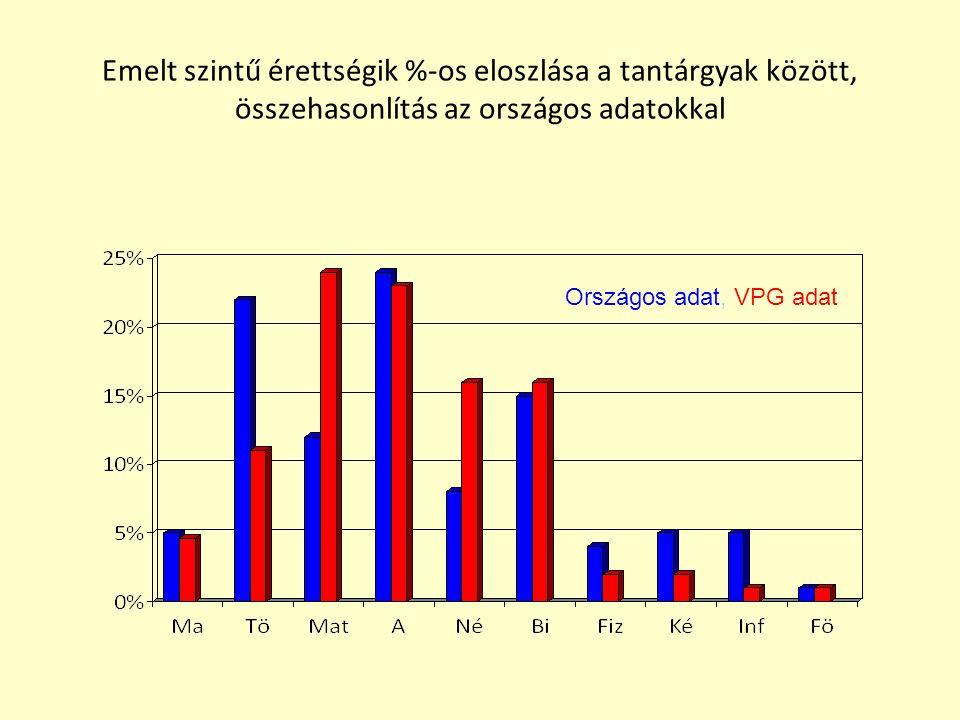 Emelt szintű érettségik %-os eloszlása a tantárgyak között, összehasonlítás az országos adatokkal Országos adat, VPG adat