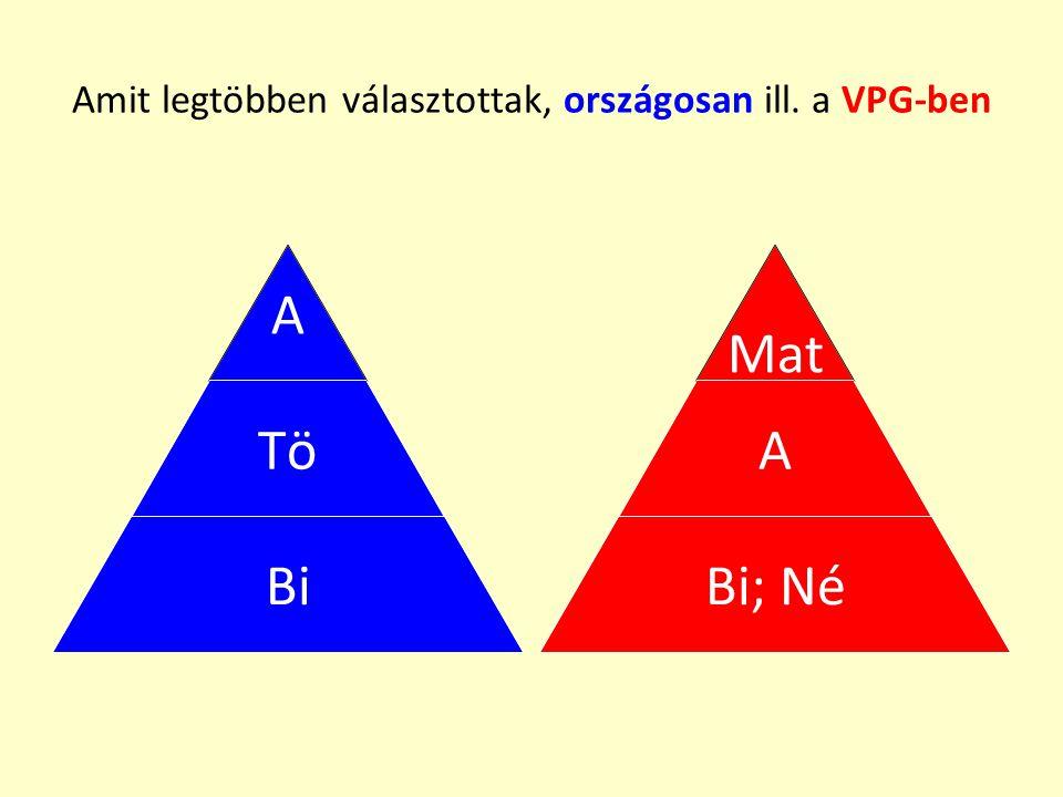 Amit legtöbben választottak, országosan ill. a VPG-ben A Tö Bi Mat A Bi; Né