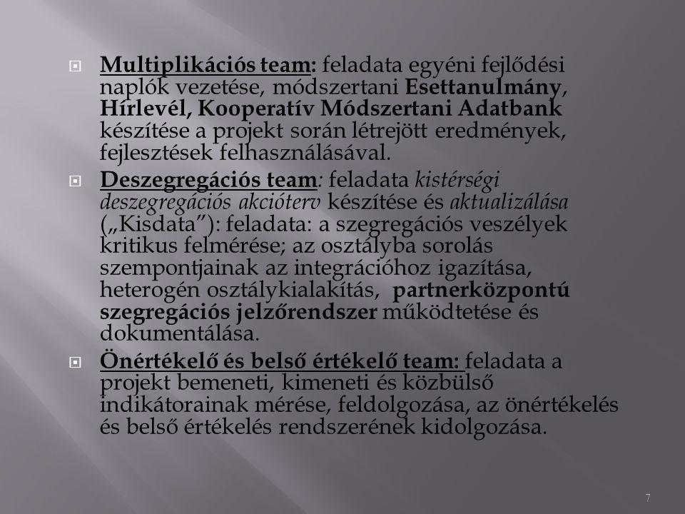  Multiplikációs team: feladata egyéni fejlődési naplók vezetése, módszertani Esettanulmány, Hírlevél, Kooperatív Módszertani Adatbank készítése a projekt során létrejött eredmények, fejlesztések felhasználásával.