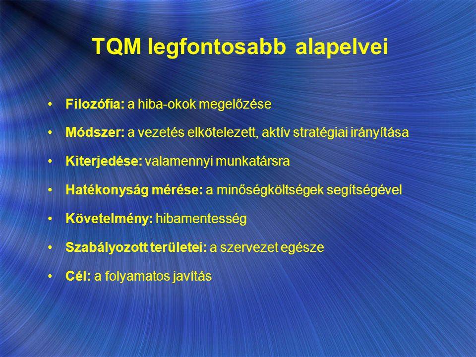 TQM legfontosabb alapelvei Filozófia: a hiba-okok megelőzése Módszer: a vezetés elkötelezett, aktív stratégiai irányítása Kiterjedése: valamennyi munk