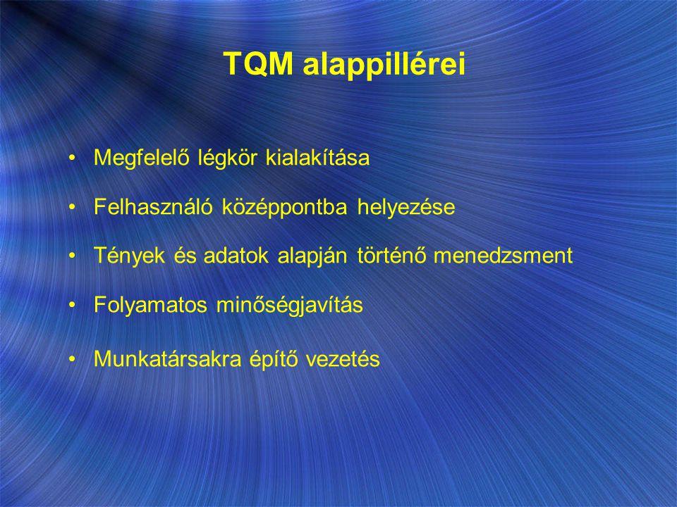 TQM alappillérei Megfelelő légkör kialakítása Felhasználó középpontba helyezése Tények és adatok alapján történő menedzsment Folyamatos minőségjavítás