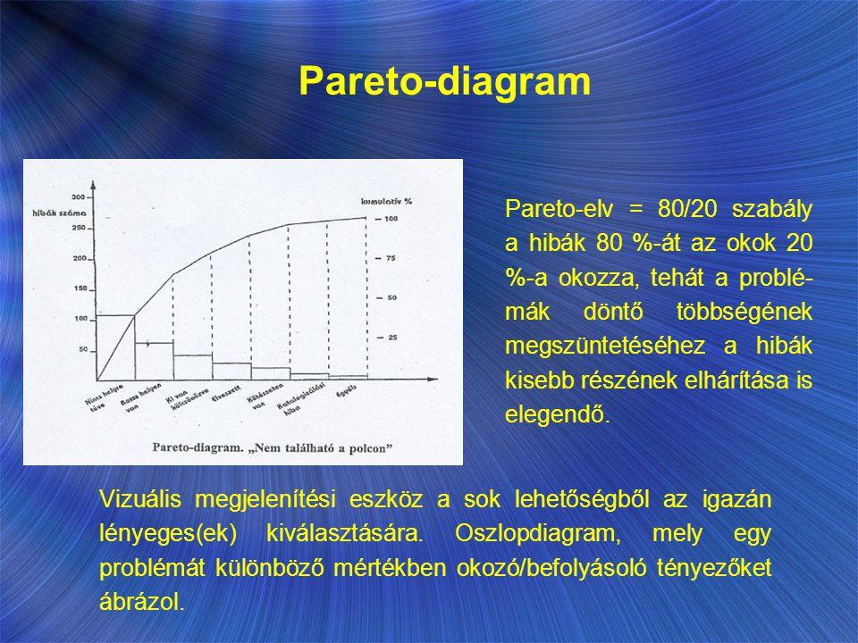 Pareto-diagram Pareto-elv = 80/20 szabály a hibák 80 %-át az okok 20 %-a okozza, tehát a problé- mák döntő többségének megszüntetéséhez a hibák kisebb