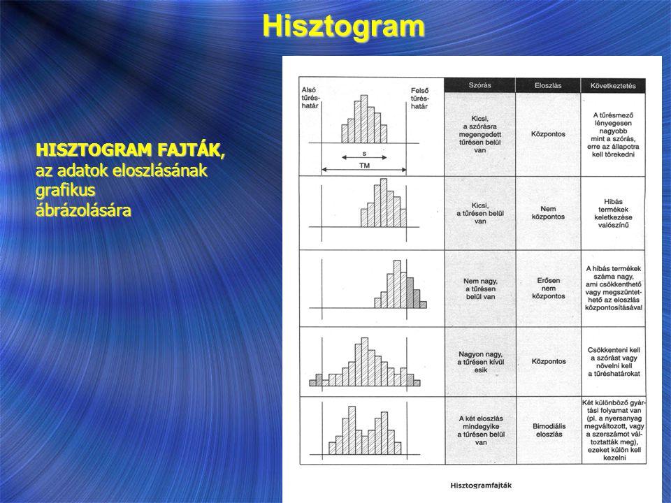 HISZTOGRAM FAJTÁK, az adatok eloszlásának grafikus ábrázolására Hisztogram