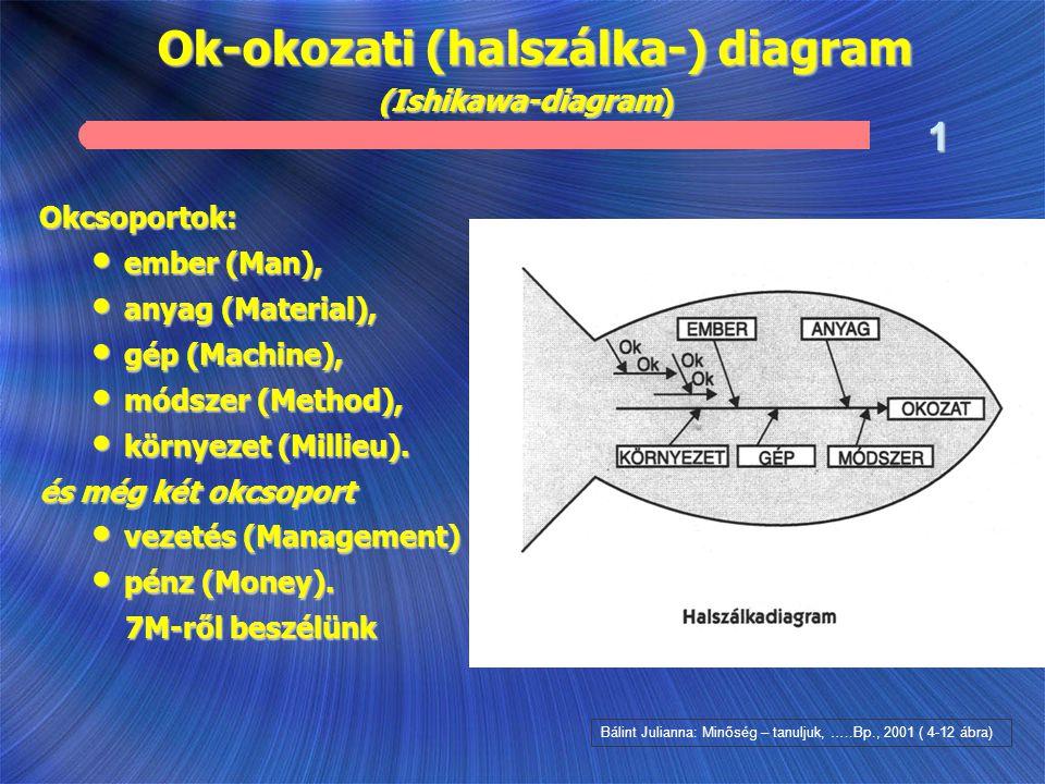 Okcsoportok: ember (Man), ember (Man), anyag (Material), anyag (Material), gép (Machine), gép (Machine), módszer (Method), módszer (Method), környezet