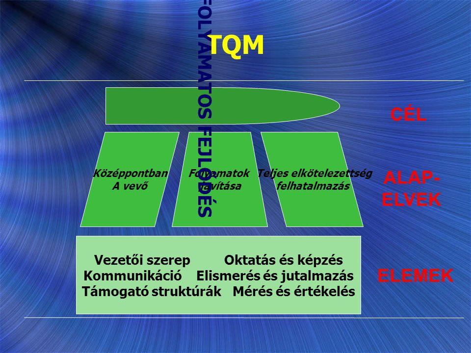 TQM Vezetői szerep Oktatás és képzés Kommunikáció Elismerés és jutalmazás Támogató struktúrák Mérés és értékelés ELEMEK Folyamatok javítása Teljes elk
