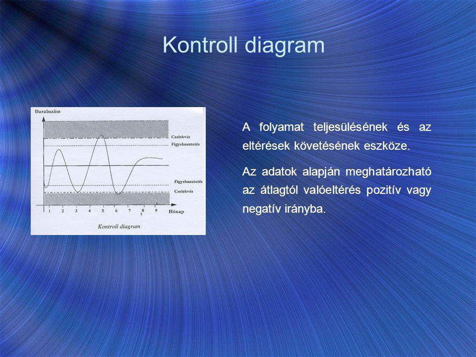 Kontroll diagram A folyamat teljesülésének és az eltérések követésének eszköze. Az adatok alapján meghatározható az átlagtól valóeltérés pozitív vagy