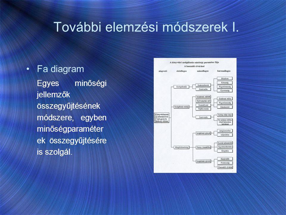 További elemzési módszerek I. Fa diagram Egyes minőségi jellemzők összegyűjtésének módszere, egyben minőségparaméter ek összegyűjtésére is szolgál.