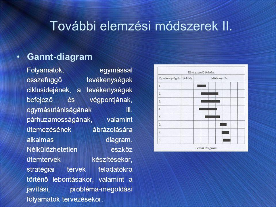 További elemzési módszerek II. Gannt-diagram Folyamatok, egymással összefüggő tevékenységek ciklusidejének, a tevékenységek befejező és végpontjának,