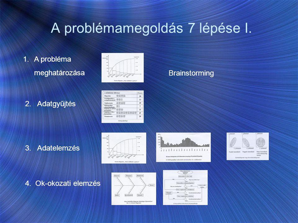 A problémamegoldás 7 lépése I. 1.A probléma meghatározása 2. Adatgyűjtés 3. Adatelemzés 4. Ok-okozati elemzés Brainstorming