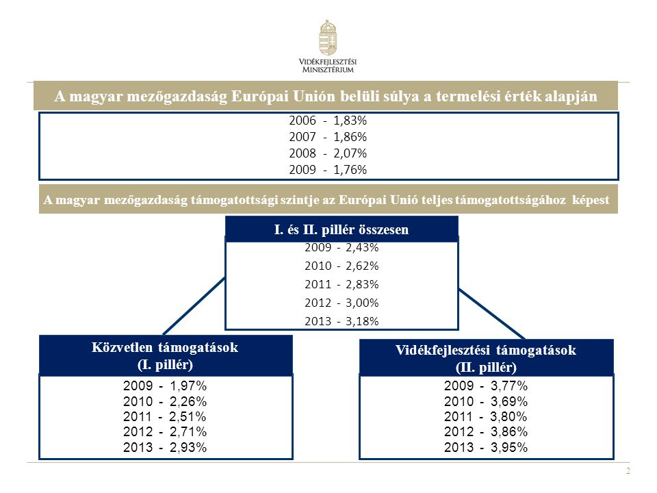 2 2006 - 1,83% 2007 - 1,86% 2008 - 2,07% 2009 - 1,76% 2009 - 1,97% 2010 - 2,26% 2011 - 2,51% 2012 - 2,71% 2013 - 2,93% 2009 - 3,77% 2010 - 3,69% 2011 - 3,80% 2012 - 3,86% 2013 - 3,95% 2009 - 2,43% 2010 - 2,62% 2011 - 2,83% 2012 - 3,00% 2013 - 3,18% A magyar mezőgazdaság Európai Unión belüli súlya a termelési érték alapján A magyar mezőgazdaság támogatottsági szintje az Európai Unió teljes támogatottságához képest I.