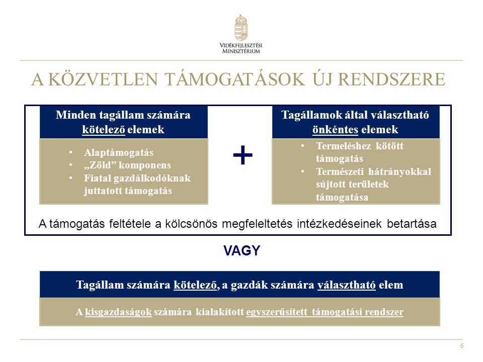 """6 A KÖZVETLEN TÁMOGATÁSOK ÚJ RENDSZERE Minden tagállam számára kötelező elemek Tagállamok által választható önkéntes elemek Alaptámogatás """"Zöld komponens Fiatal gazdálkodóknak juttatott támogatás Termeléshez kötött támogatás Természeti hátrányokkal sújtott területek támogatása VAGY + A kisgazdaságok számára kialakított egyszerűsített támogatási rendszer Tagállam számára kötelező, a gazdák számára választható elem A támogatás feltétele a kölcsönös megfeleltetés intézkedéseinek betartása"""