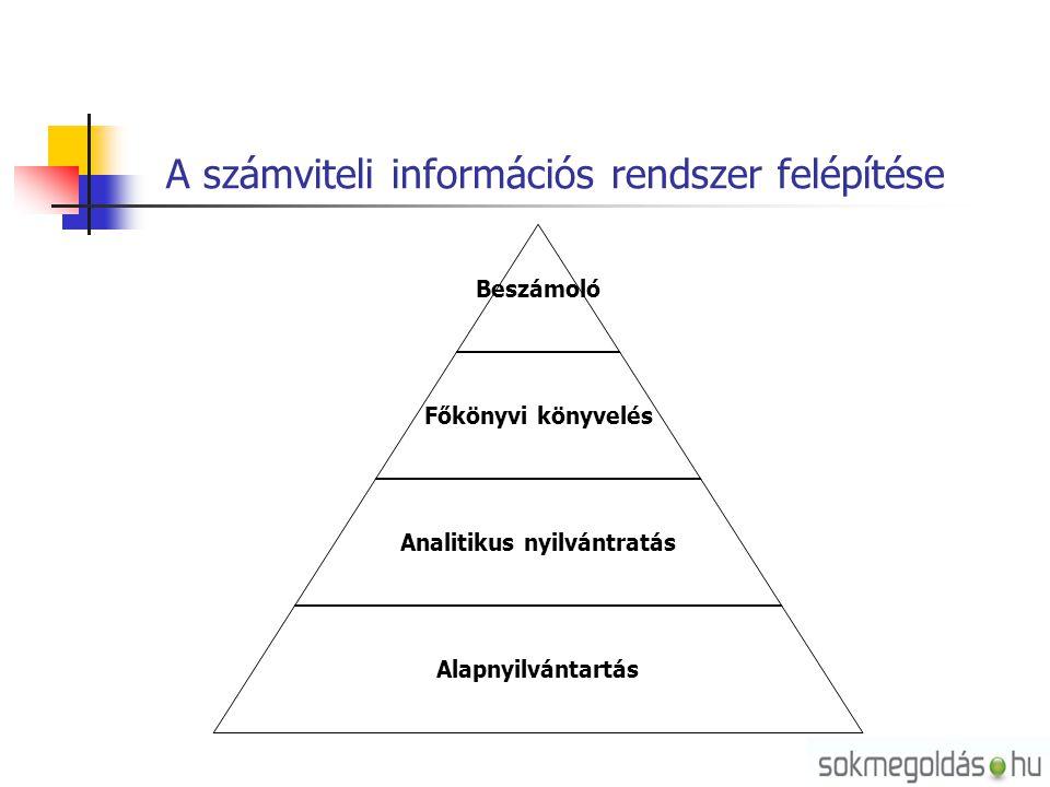 A számviteli információs rendszer felépítése Beszámoló Főkönyvi könyvelés Analitikus nyilvántratás Alapnyilvántartás