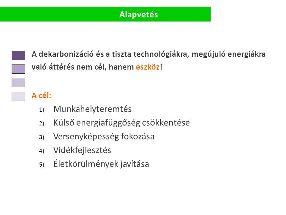 A dekarbonizáció és a tiszta technológiákra, megújuló energiákra való áttérés nem cél, hanem eszköz! A cél: 1) Munkahelyteremtés 2) Külső energiafüggő