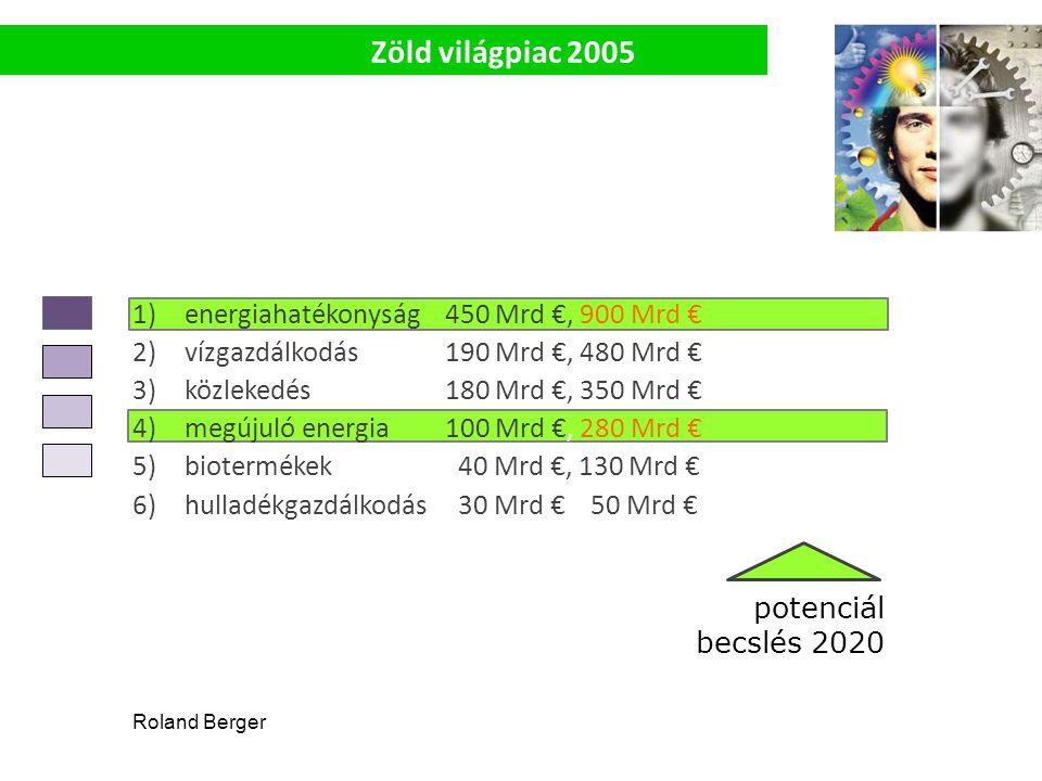 1)energiahatékonyság450 Mrd €, 900 Mrd € 2)vízgazdálkodás 190 Mrd €, 480 Mrd € 3)közlekedés 180 Mrd €, 350 Mrd € 4)megújuló energia 100 Mrd €, 280 Mrd