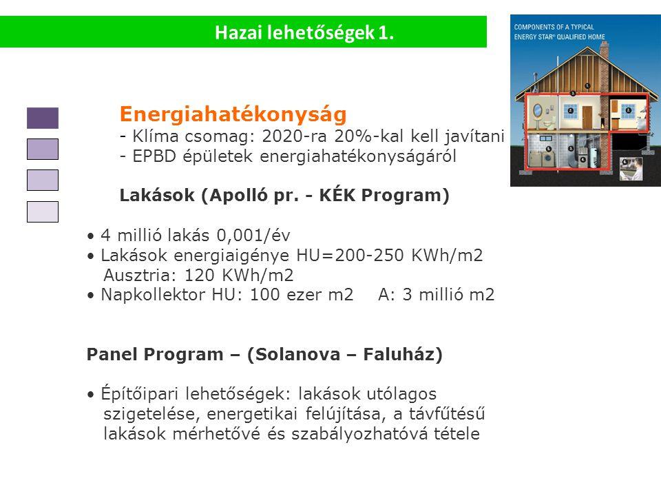 Hazai lehetőségek 1. Energiahatékonyság - Klíma csomag: 2020-ra 20%-kal kell javítani - EPBD épületek energiahatékonyságáról Lakások (Apolló pr. - KÉK