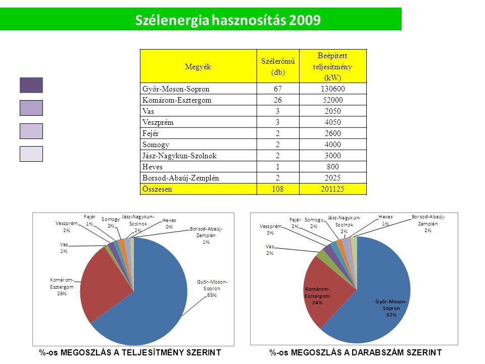 Szélenergia hasznosítás 2009 Megyék Szélerőmű (db) Beépített teljesítmény (kW) Győr-Moson-Sopron67130600 Komárom-Esztergom2652000 Vas32050 Veszprém340