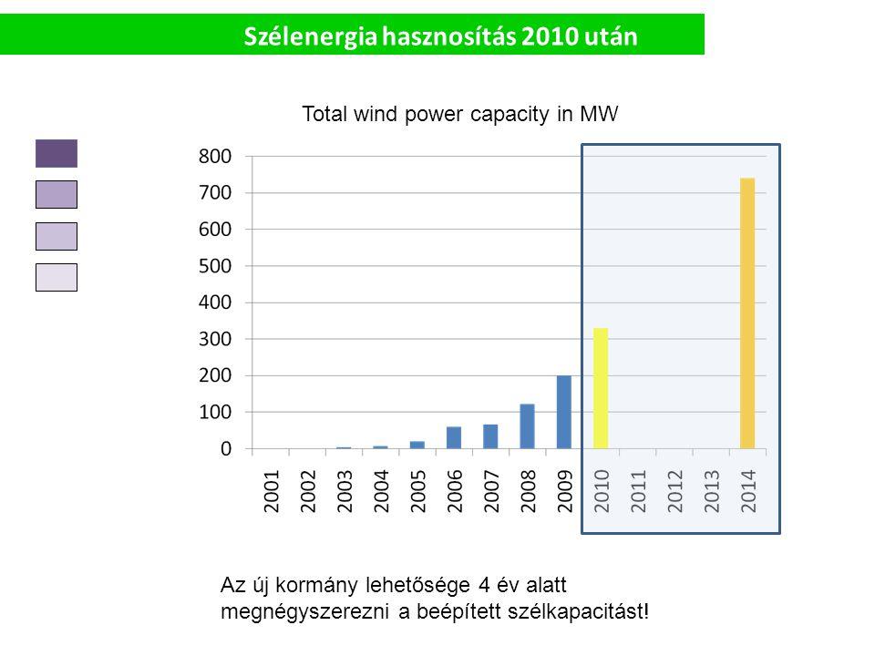 Szélenergia hasznosítás 2010 után Total wind power capacity in MW Az új kormány lehetősége 4 év alatt megnégyszerezni a beépített szélkapacitást!