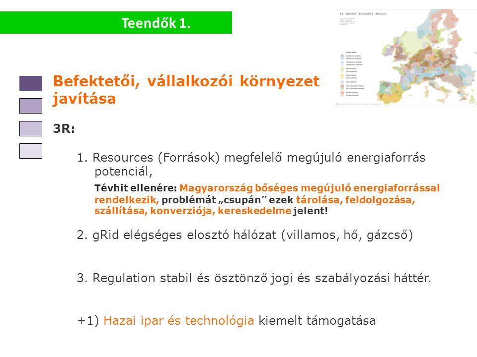 Teendők 1. Befektetői, vállalkozói környezet javítása 3R: 1. Resources (Források) megfelelő megújuló energiaforrás potenciál, Tévhit ellenére: Magyaro