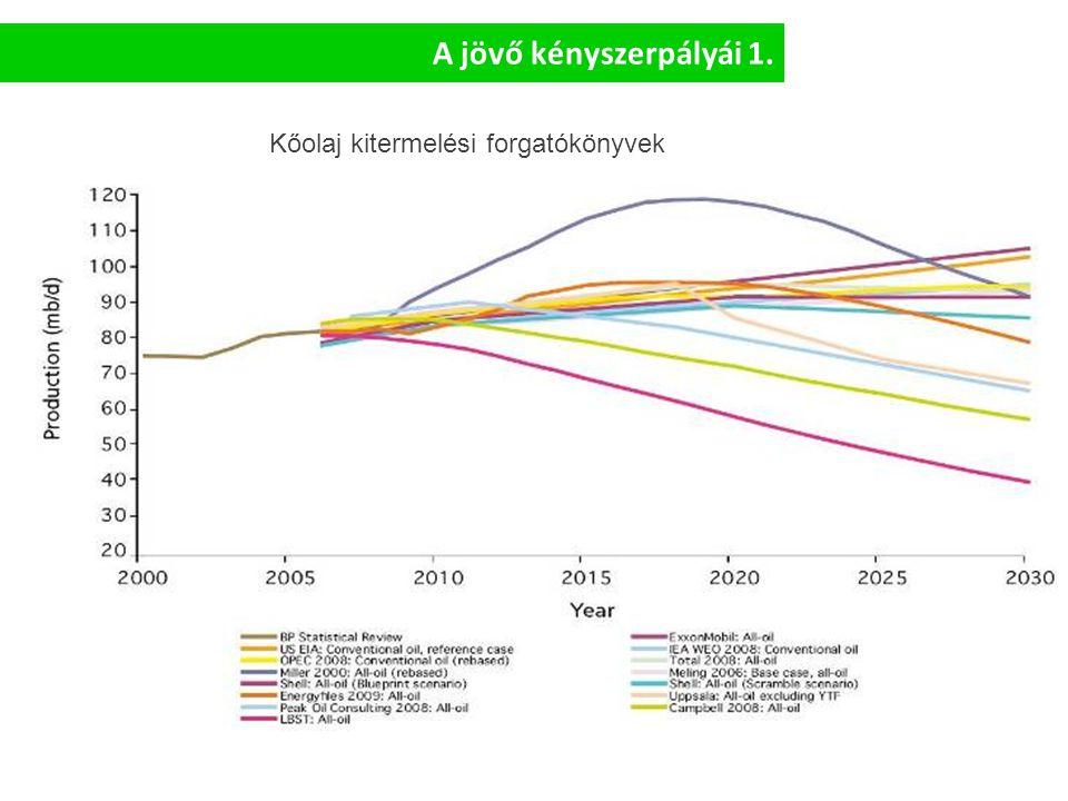 Hazai dekarbonizációs pályák A jövő kényszerpályái 2.