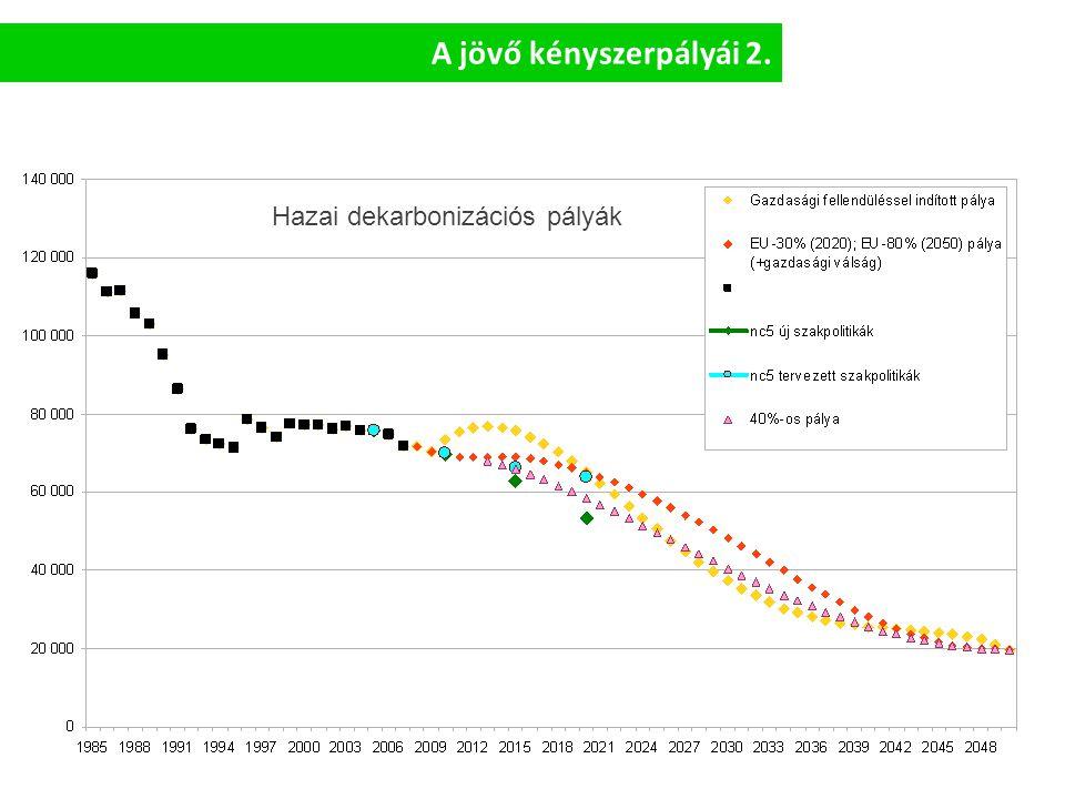 Dekarbonizációs potenciál 3 szektorra koncentrálódik: Épületek Erőművi szektor Közlekedés