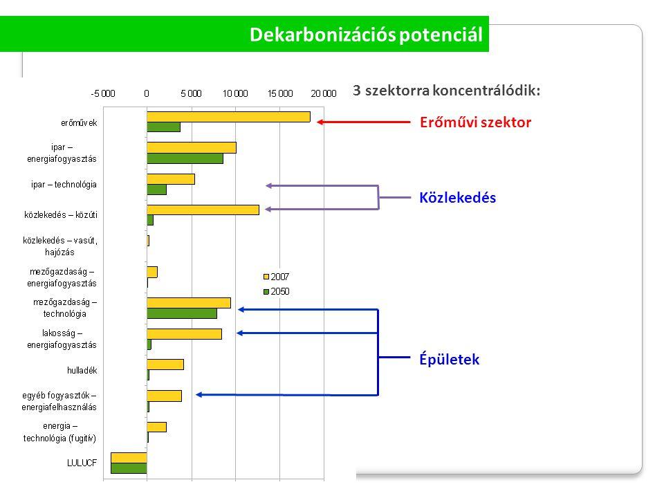 Szélenergia hasznosítás 1) Szélerőmű háttéripar felépítése - javítások - szerelések - cserék 2) Szélerőgépek (kiserőművek) hazai gyártóbázisának és felhasználásának fejlesztése (elterjesztés) Zöldipari kultúra / háttéripar (nem csak építőipar!) 3) Szakképzés gyártóbázishoz és szerviz szolgáltatáshoz szakemberképzés (Zöld munkahelyek)