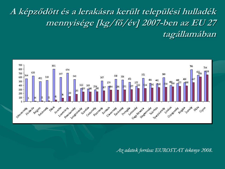 A képződött és a lerakásra került települési hulladék mennyisége [kg/fő/év] 2007-ben az EU 27 tagállamában Az adatok forrása: EUROSTAT évkönyv 2008.