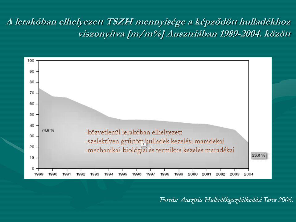 A lerakóban elhelyezett TSZH mennyisége a képződött hulladékhoz viszonyítva [m/m%] Ausztriában 1989-2004. között Forrás: Ausztria Hulladékgazdálkodási