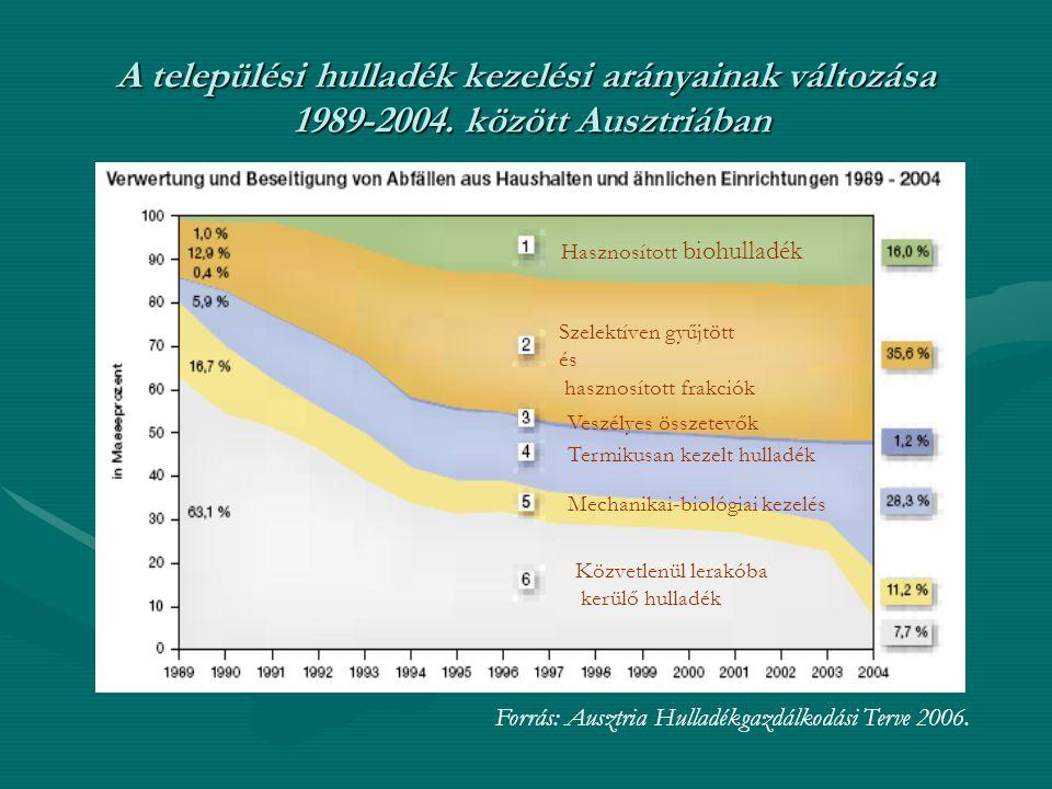 A települési hulladék kezelési arányainak változása 1989-2004. között Ausztriában Hasznosított biohulladék Forrás: Ausztria Hulladékgazdálkodási Terve