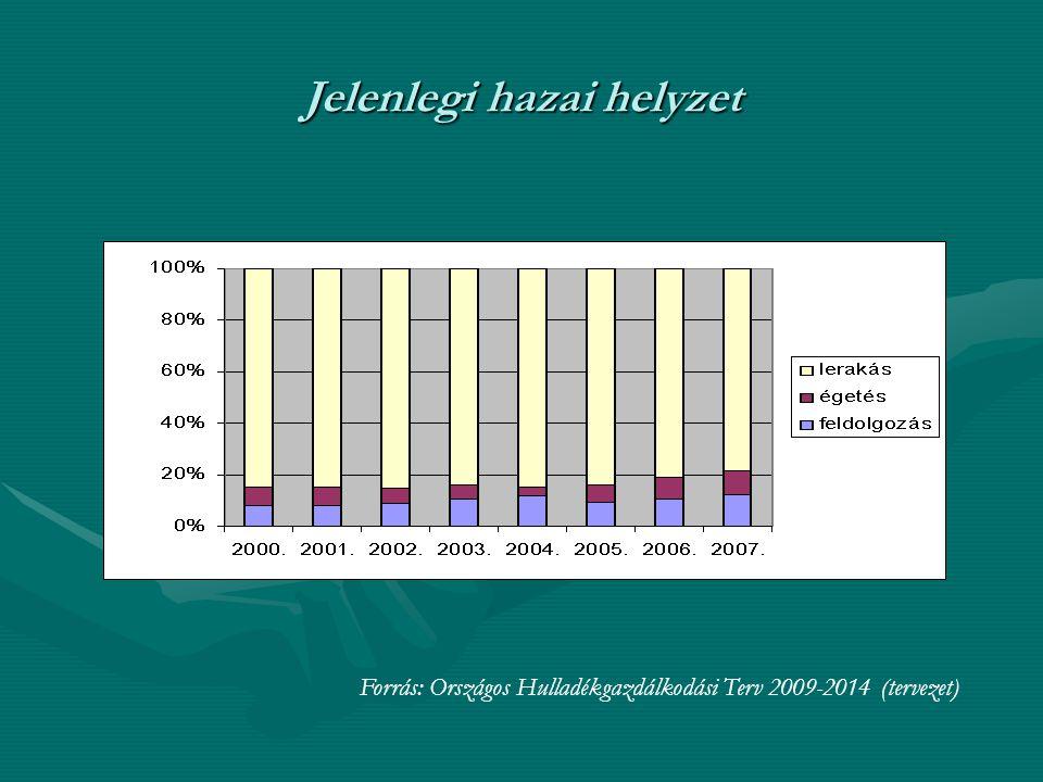 Jelenlegi hazai helyzet Forrás: Országos Hulladékgazdálkodási Terv 2009-2014 (tervezet)