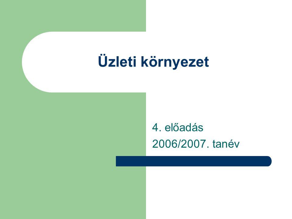 Üzleti környezet 4. előadás 2006/2007. tanév
