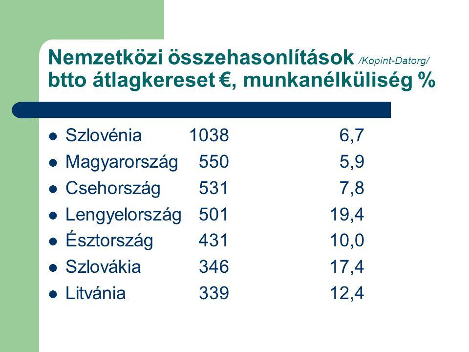 Nemzetközi összehasonlítások /Kopint-Datorg/ btto átlagkereset €, munkanélküliség % Szlovénia 1038 6,7 Magyarország 550 5,9 Csehország 531 7,8 Lengyelország 50119,4 Észtország 43110,0 Szlovákia 34617,4 Litvánia 33912,4