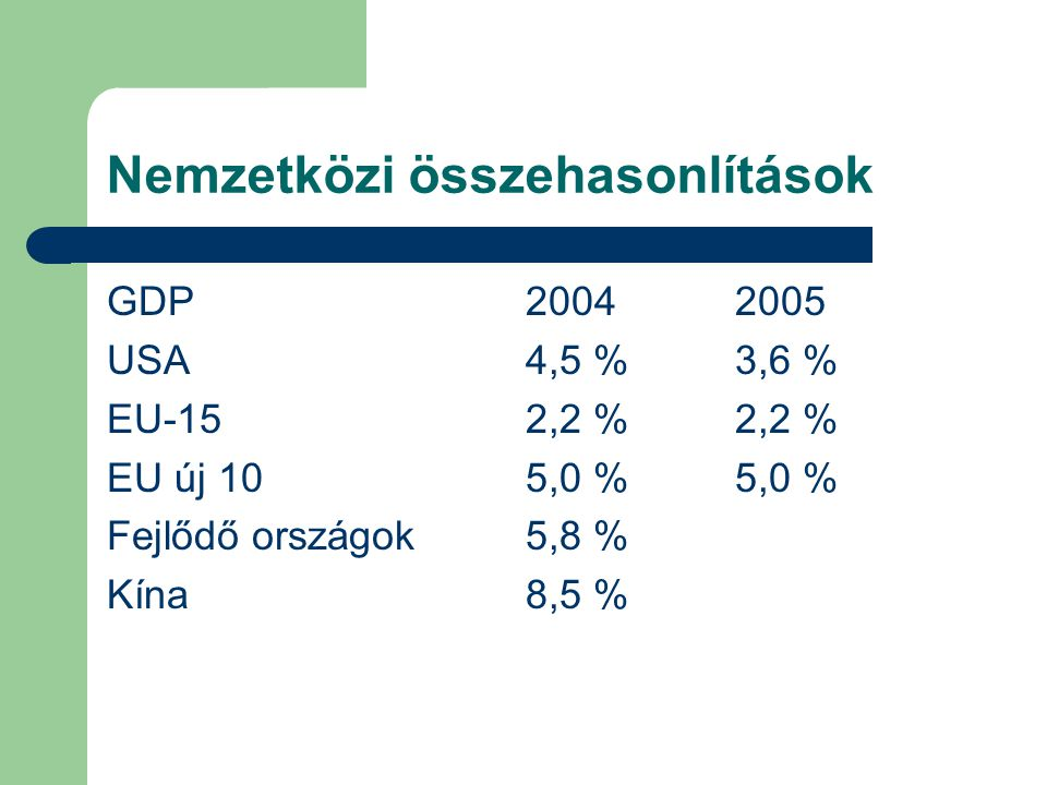 Nemzetközi összehasonlítások GDP20042005 USA4,5 %3,6 % EU-152,2 %2,2 % EU új 105,0 %5,0 % Fejlődő országok5,8 % Kína8,5 %