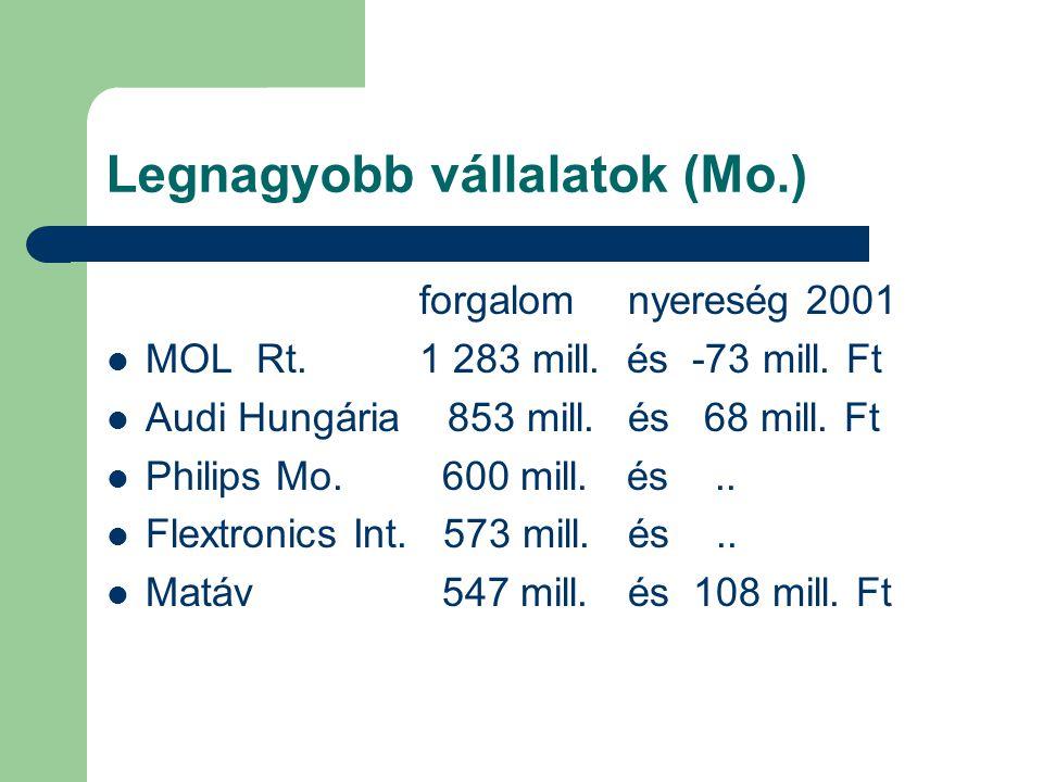 Legnagyobb vállalatok (Mo.) forgalom nyereség 2001 MOL Rt.1 283 mill.