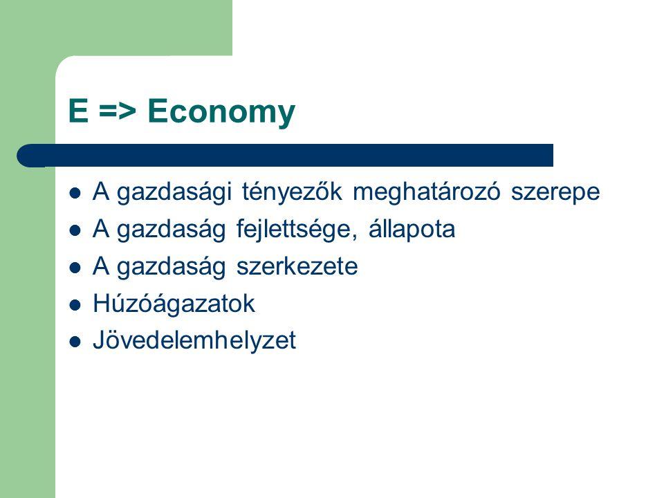 E => Economy A gazdasági tényezők meghatározó szerepe A gazdaság fejlettsége, állapota A gazdaság szerkezete Húzóágazatok Jövedelemhelyzet