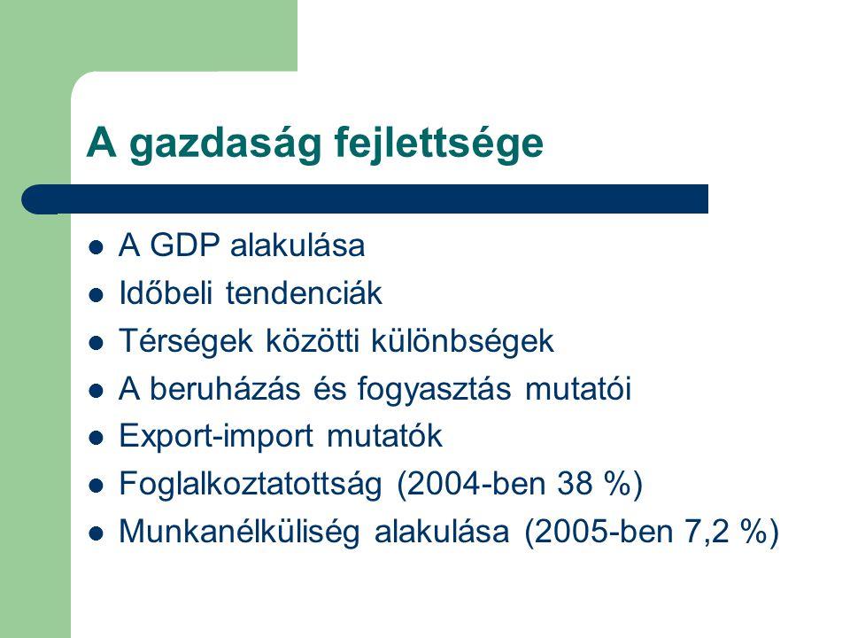 A gazdaság fejlettsége A GDP alakulása Időbeli tendenciák Térségek közötti különbségek A beruházás és fogyasztás mutatói Export-import mutatók Foglalkoztatottság (2004-ben 38 %) Munkanélküliség alakulása (2005-ben 7,2 %)